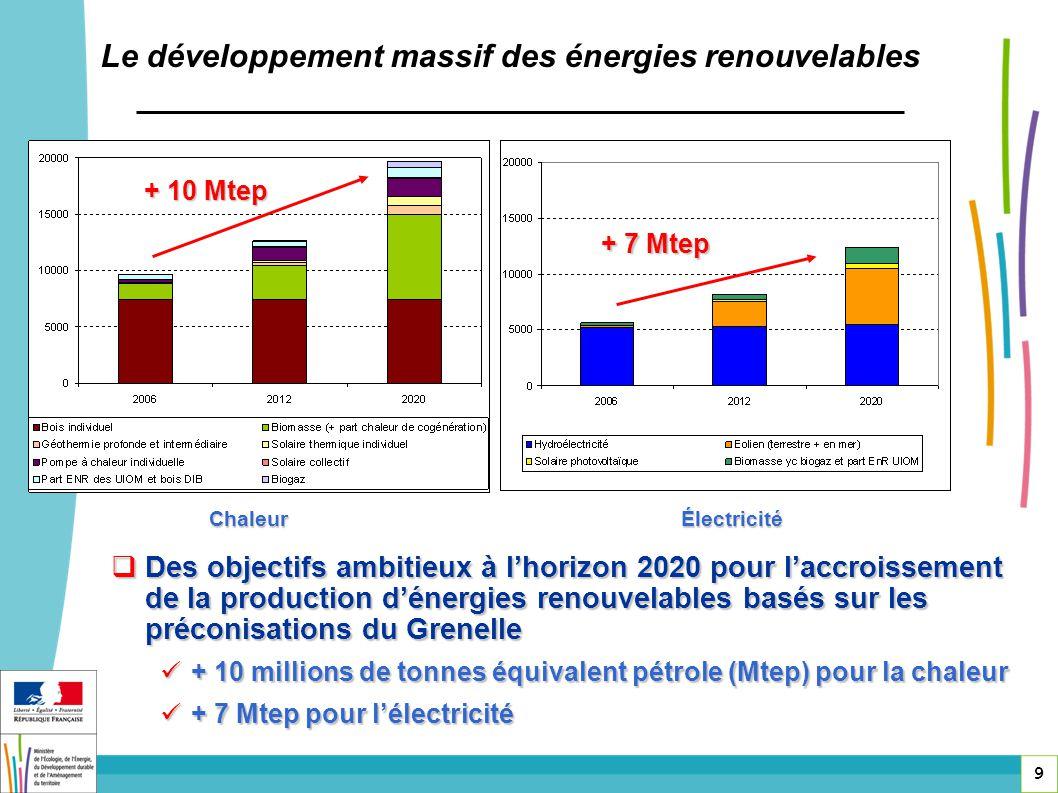Le développement massif des énergies renouvelables