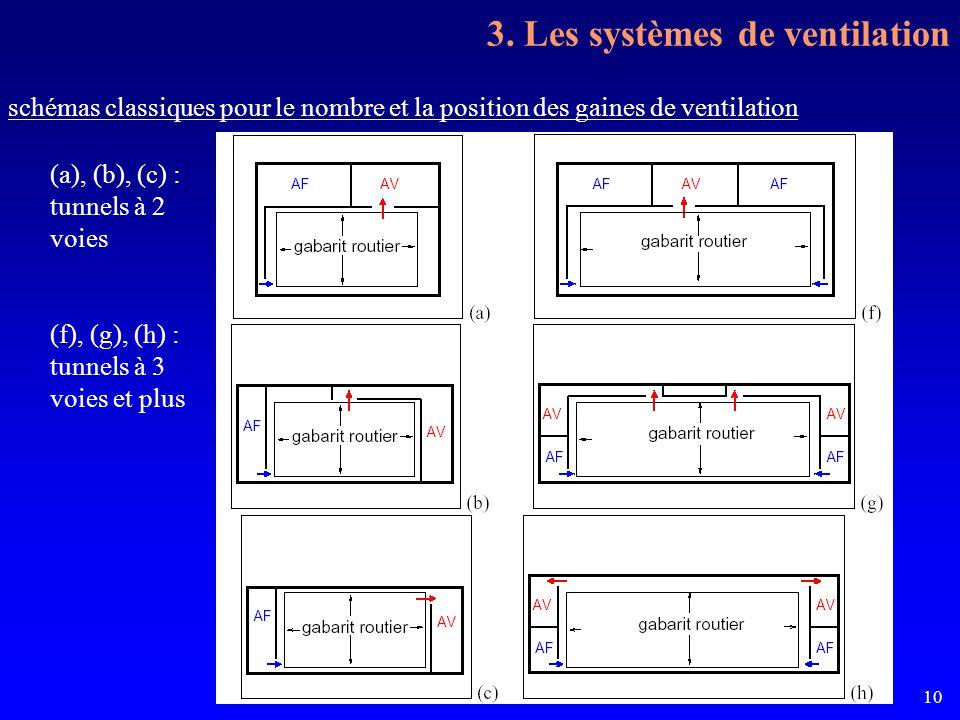 La ventilation sanitaire des tunnels