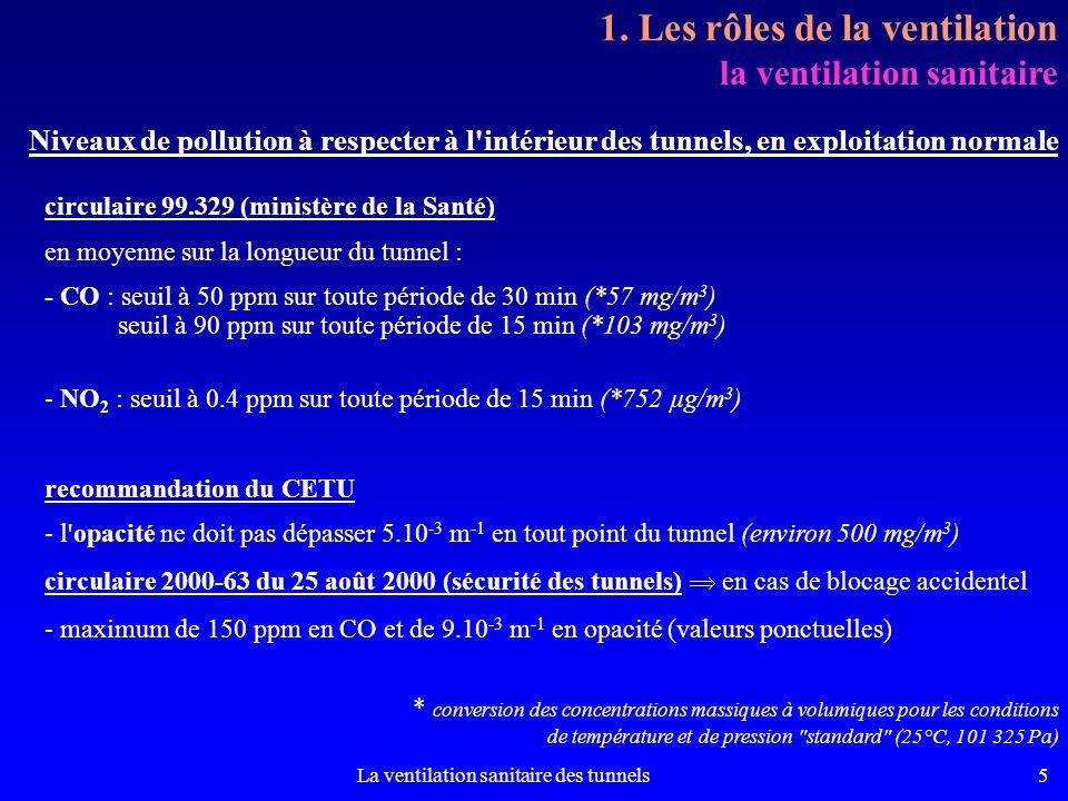 1. Les rôles de la ventilation