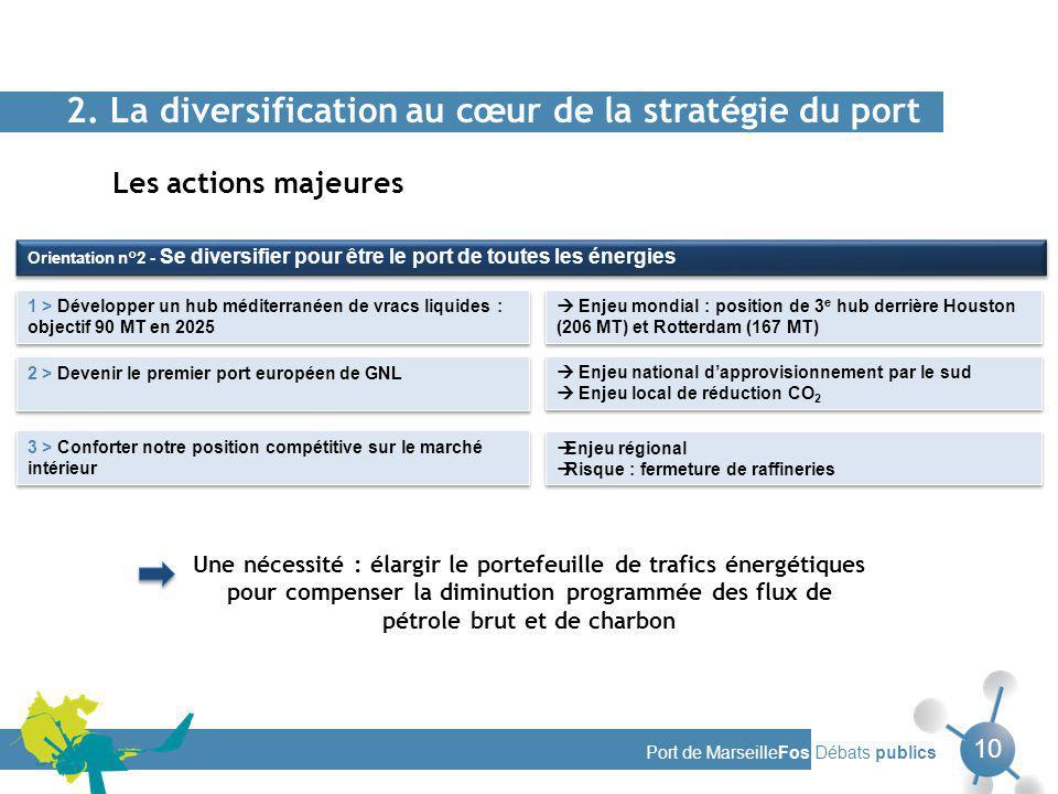 2. La diversification au cœur de la stratégie du port