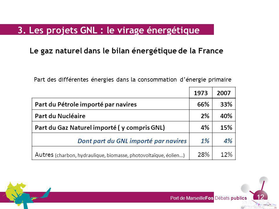 3. Les projets GNL : le virage énergétique