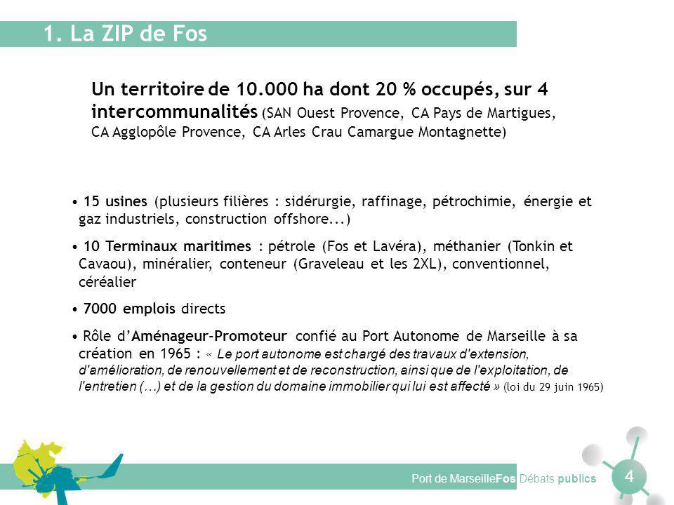 1. La ZIP de Fos