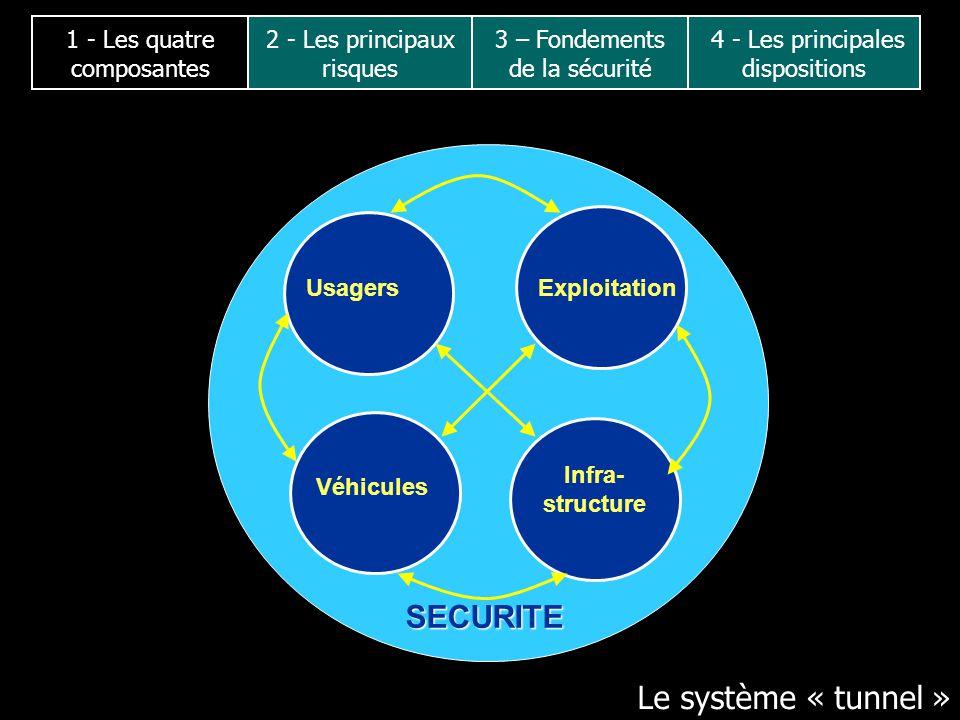 SECURITE Le système « tunnel » 2 - Les principaux risques