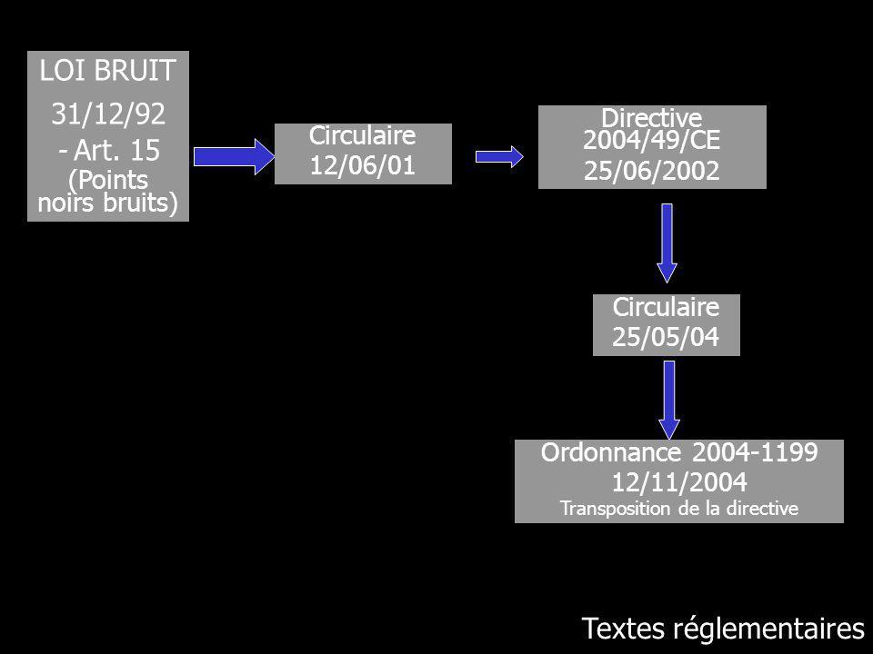 Transposition de la directive