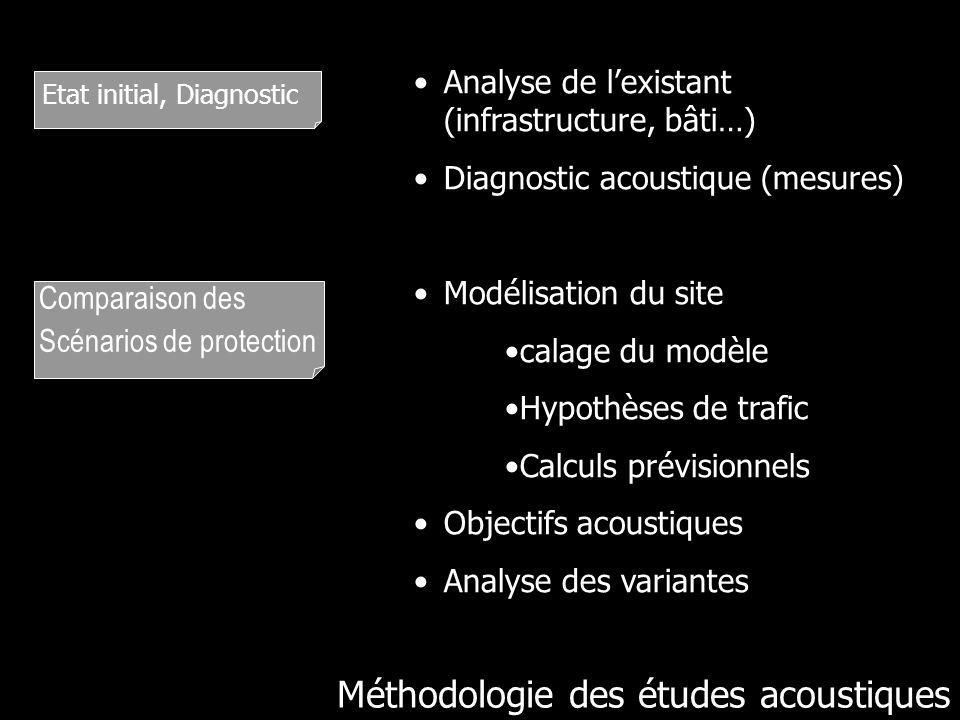 Méthodologie des études acoustiques