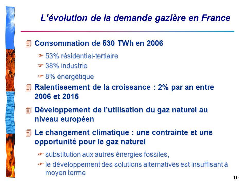 L'évolution de la demande gazière en France