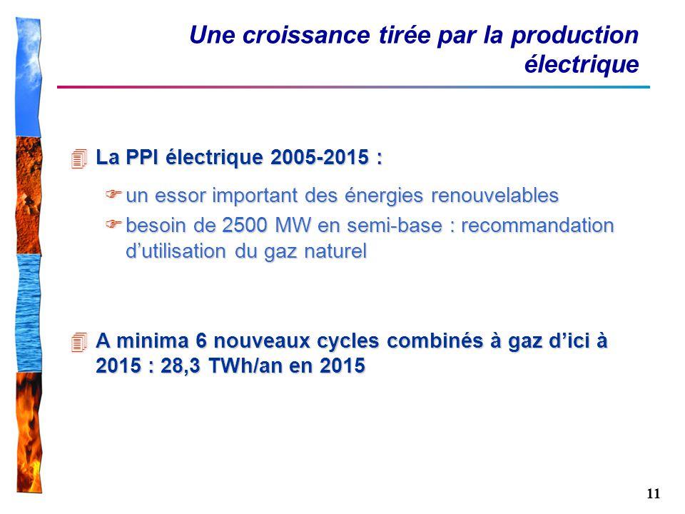 Une croissance tirée par la production électrique