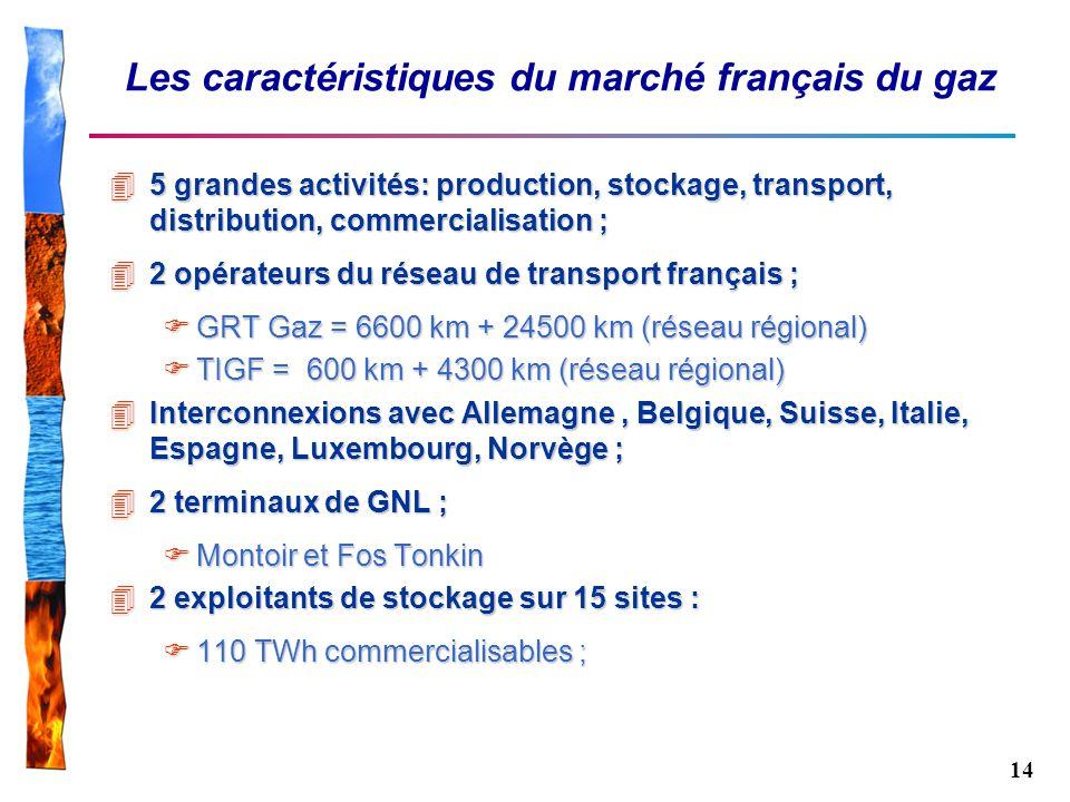 Les caractéristiques du marché français du gaz