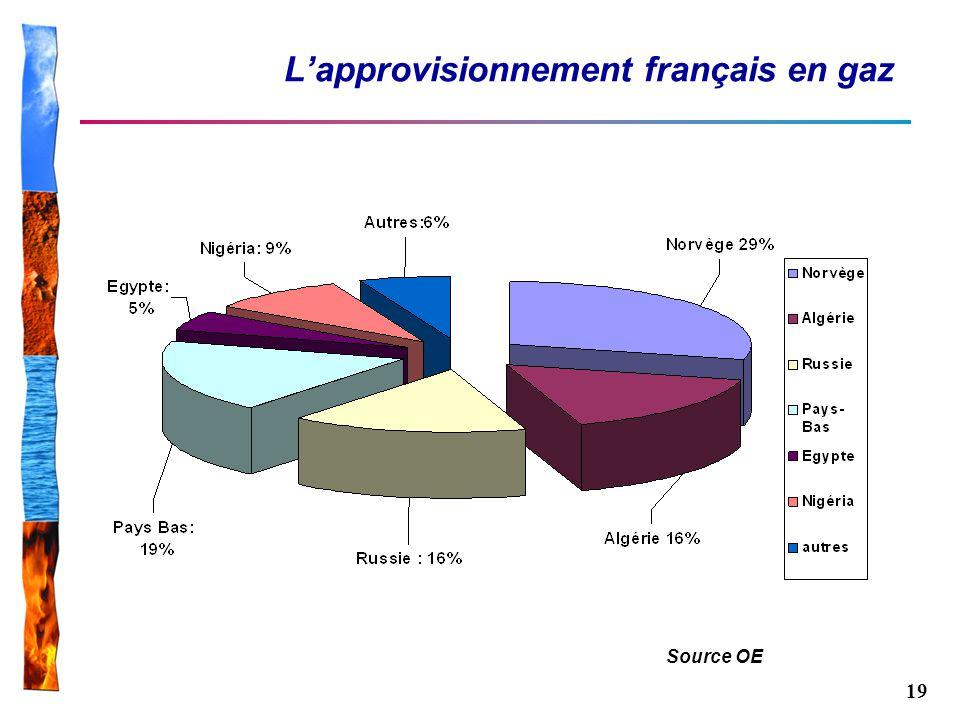L'approvisionnement français en gaz
