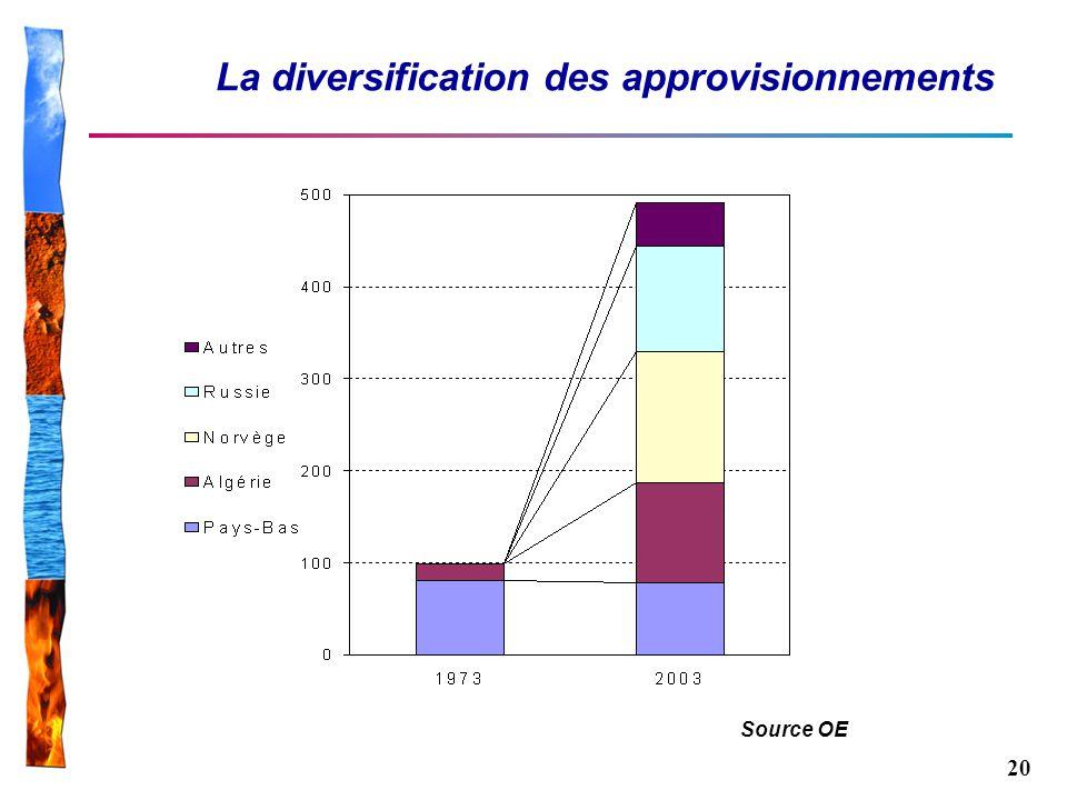 La diversification des approvisionnements
