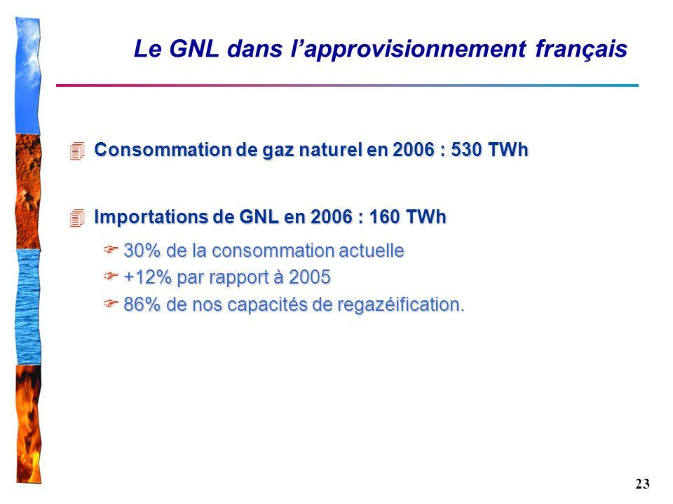 Le GNL dans l'approvisionnement français
