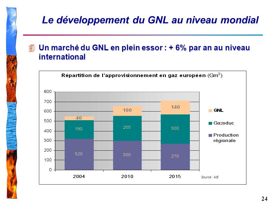 Le développement du GNL au niveau mondial