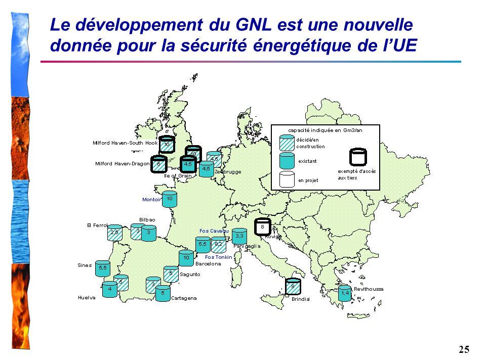 Le développement du GNL est une nouvelle donnée pour la sécurité énergétique de l'UE