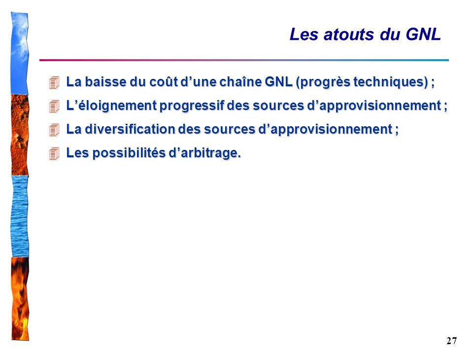 Les atouts du GNL La baisse du coût d'une chaîne GNL (progrès techniques) ; L'éloignement progressif des sources d'approvisionnement ;