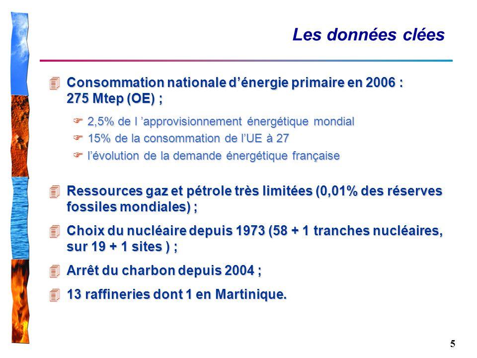 Les données clées Consommation nationale d'énergie primaire en 2006 : 275 Mtep (OE) ; 2,5% de l 'approvisionnement énergétique mondial.