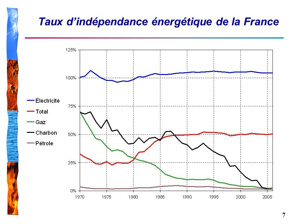 Taux d'indépendance énergétique de la France