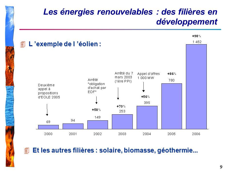 Les énergies renouvelables : des filières en développement