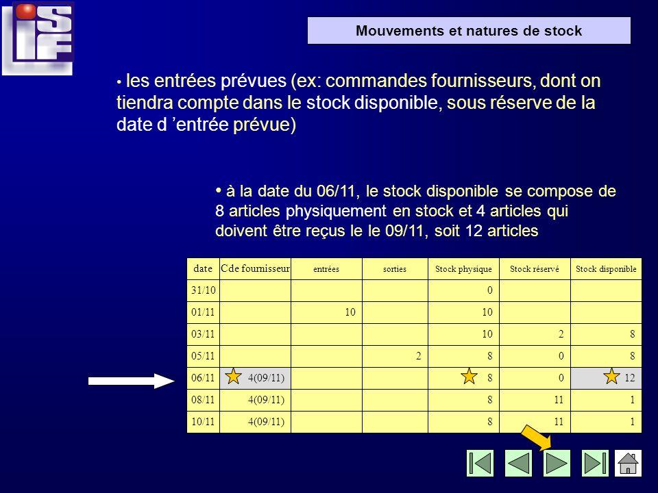 les entrées prévues (ex: commandes fournisseurs, dont on tiendra compte dans le stock disponible, sous réserve de la date d 'entrée prévue)