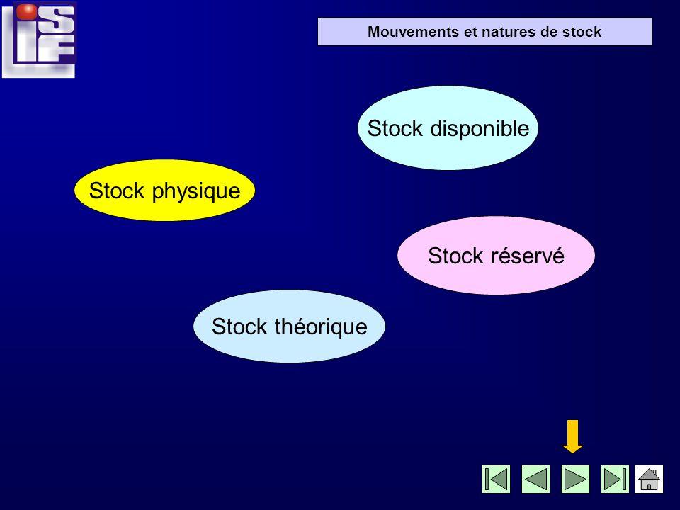 Stock disponible Stock physique Stock réservé Stock théorique