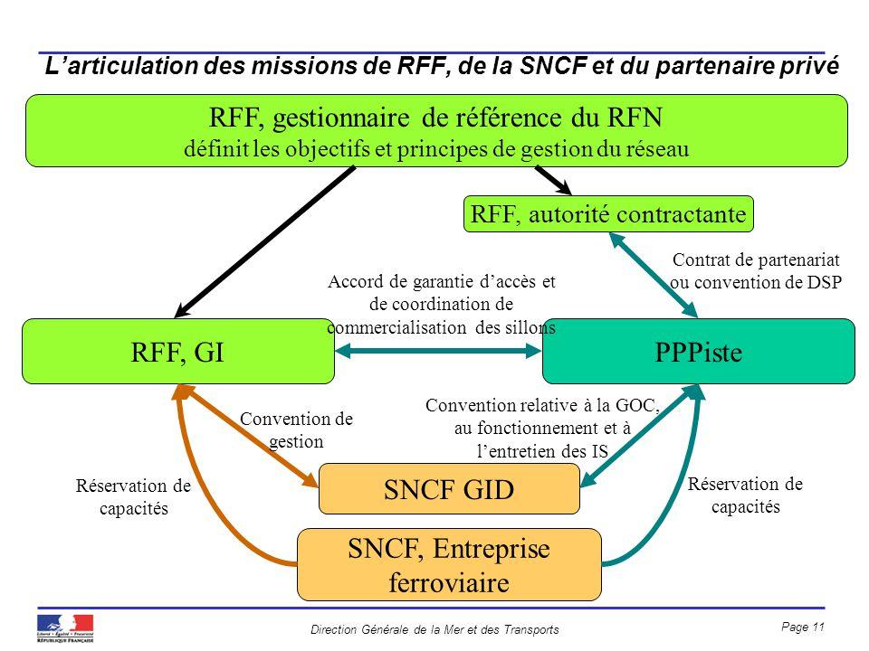 L'articulation des missions de RFF, de la SNCF et du partenaire privé