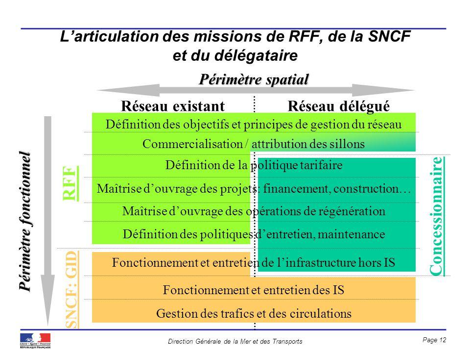 L'articulation des missions de RFF, de la SNCF et du délégataire