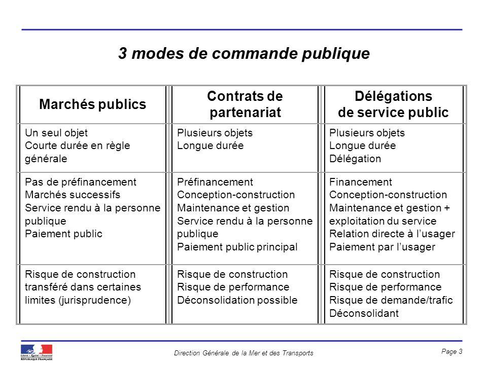 3 modes de commande publique