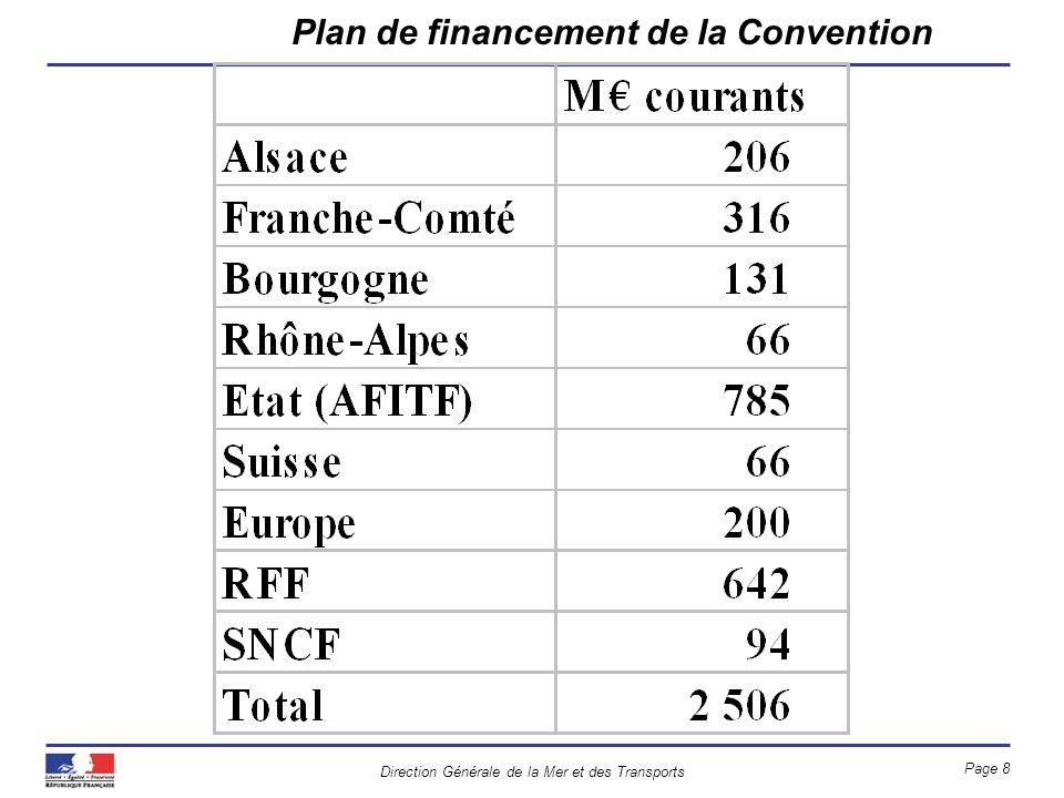 Plan de financement de la Convention