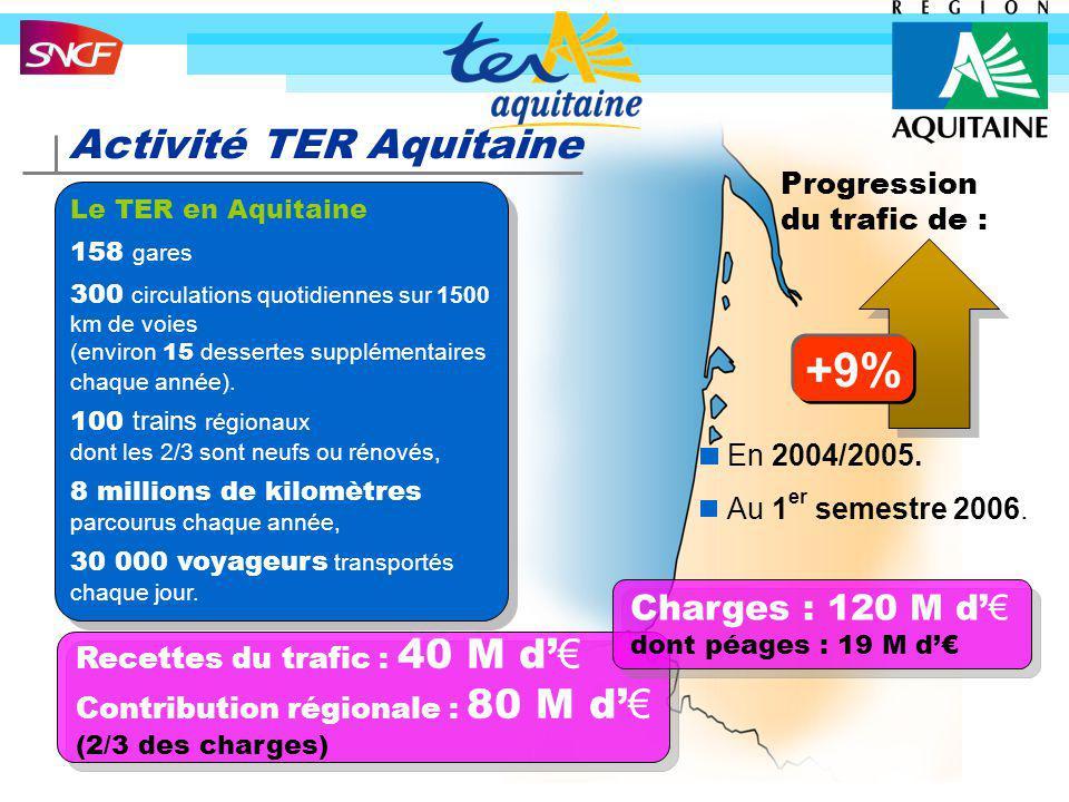 +9% Activité TER Aquitaine Charges : 120 M d'€ Progression