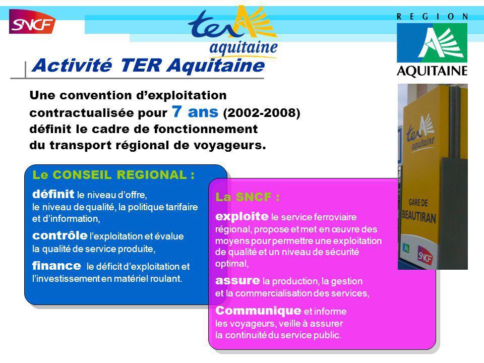 Activité TER Aquitaine