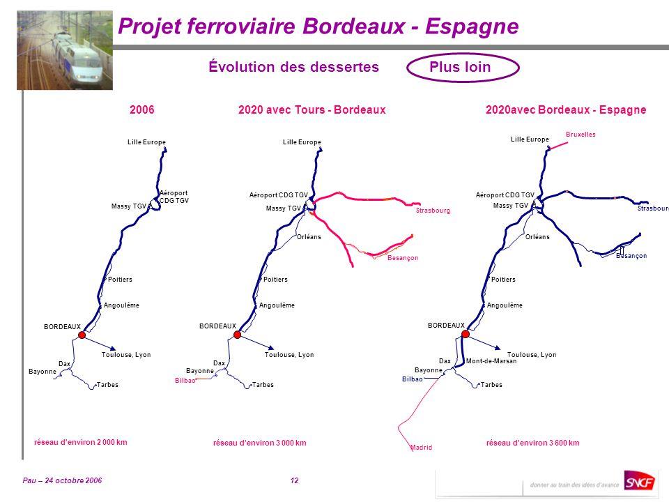 Évolution des dessertes Plus loin 2020avec Bordeaux - Espagne
