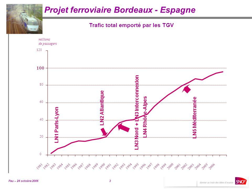 Trafic total emporté par les TGV