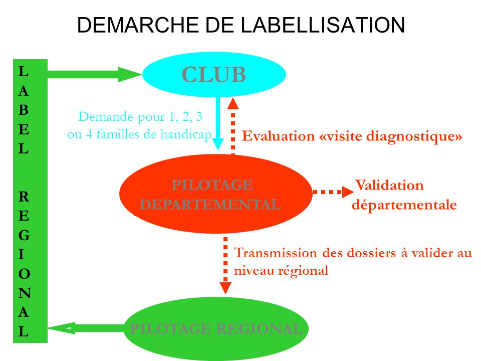 DEMARCHE DE LABELLISATION