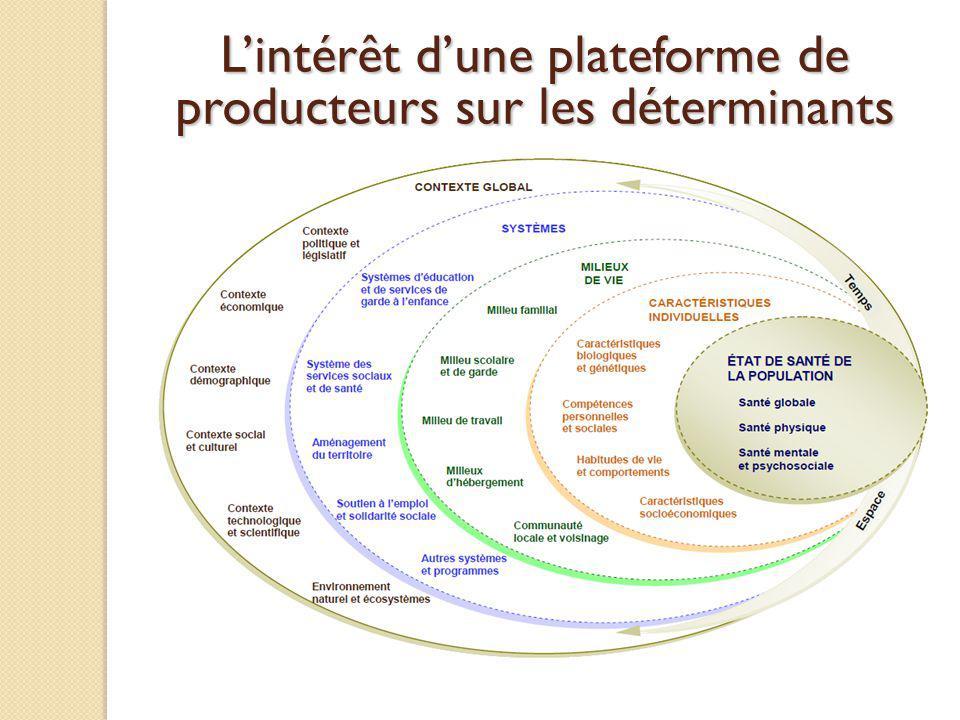 L'intérêt d'une plateforme de producteurs sur les déterminants