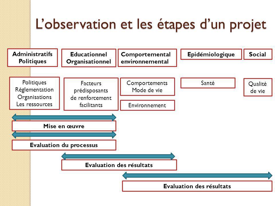 L'observation et les étapes d'un projet