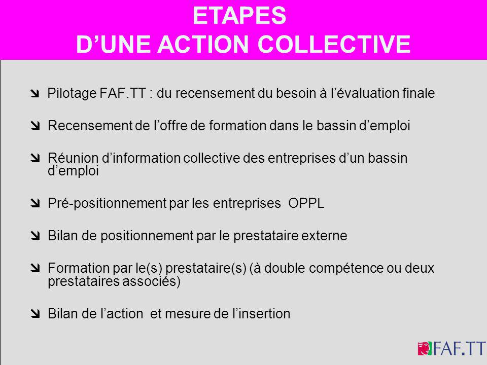 ETAPES D'UNE ACTION COLLECTIVE