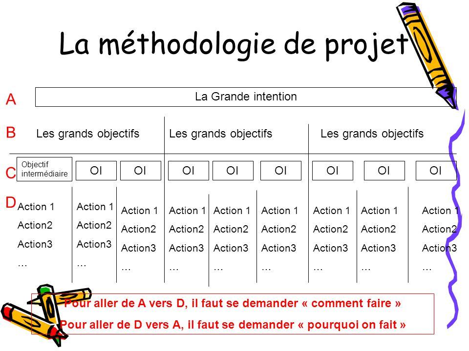La méthodologie de projet