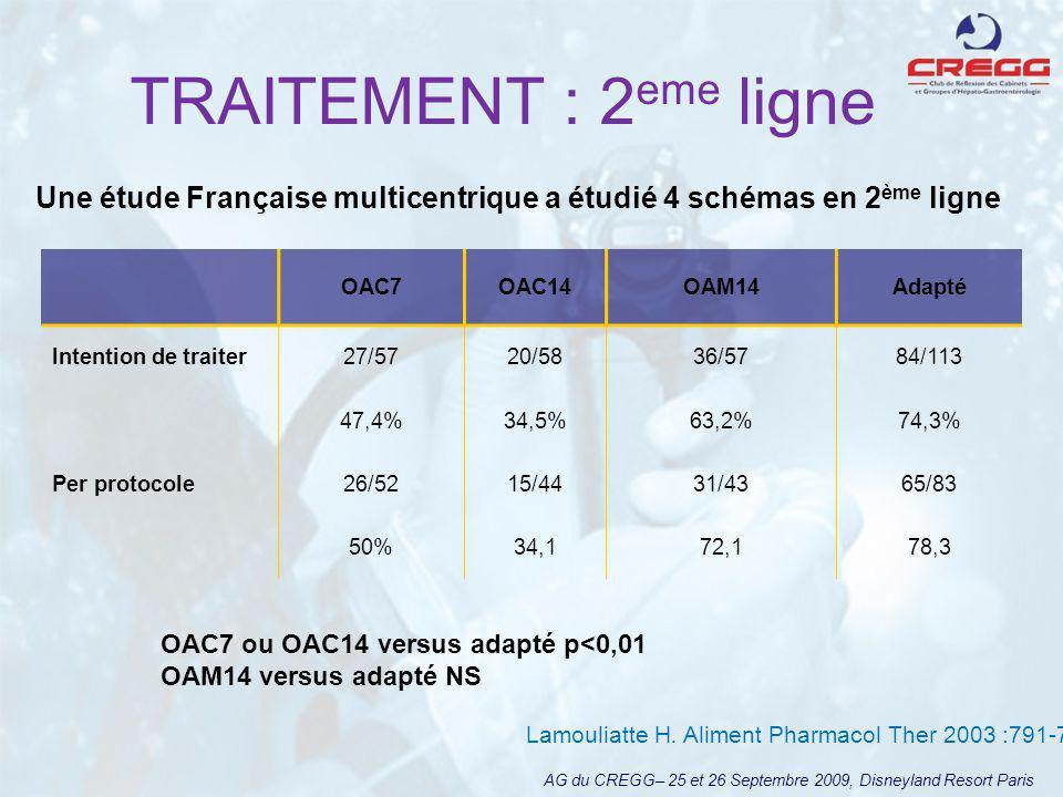 TRAITEMENT : 2eme ligne Une étude Française multicentrique a étudié 4 schémas en 2ème ligne. OAC7.