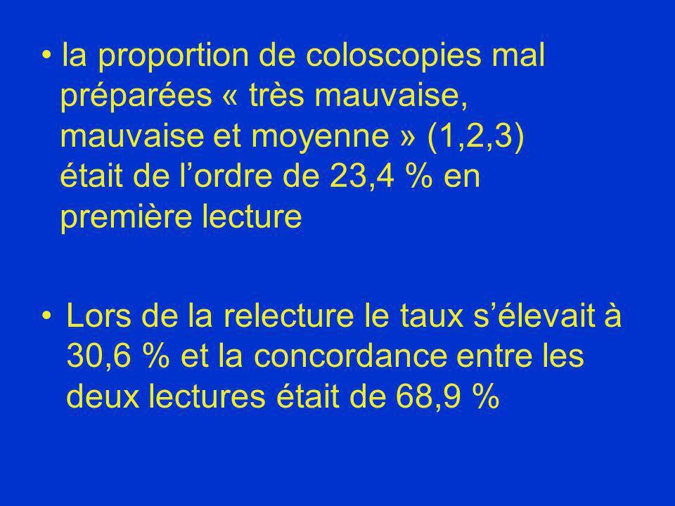 la proportion de coloscopies mal préparées « très mauvaise, mauvaise et moyenne » (1,2,3) était de l'ordre de 23,4 % en première lecture