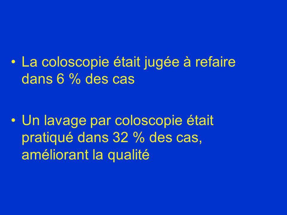 La coloscopie était jugée à refaire dans 6 % des cas