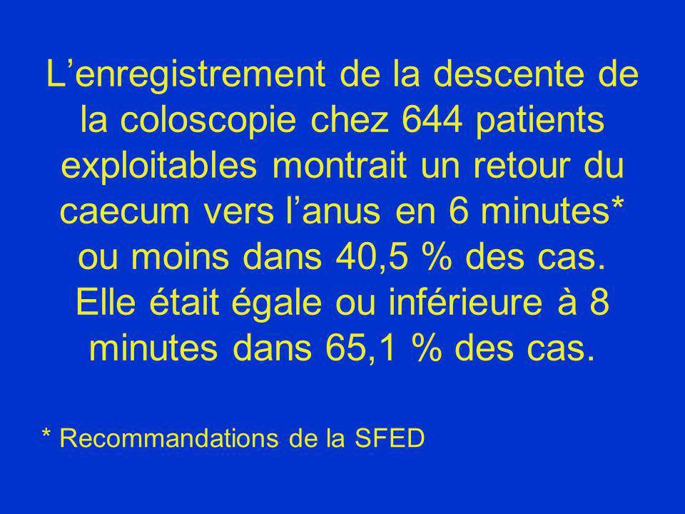 L'enregistrement de la descente de la coloscopie chez 644 patients exploitables montrait un retour du caecum vers l'anus en 6 minutes* ou moins dans 40,5 % des cas. Elle était égale ou inférieure à 8 minutes dans 65,1 % des cas.