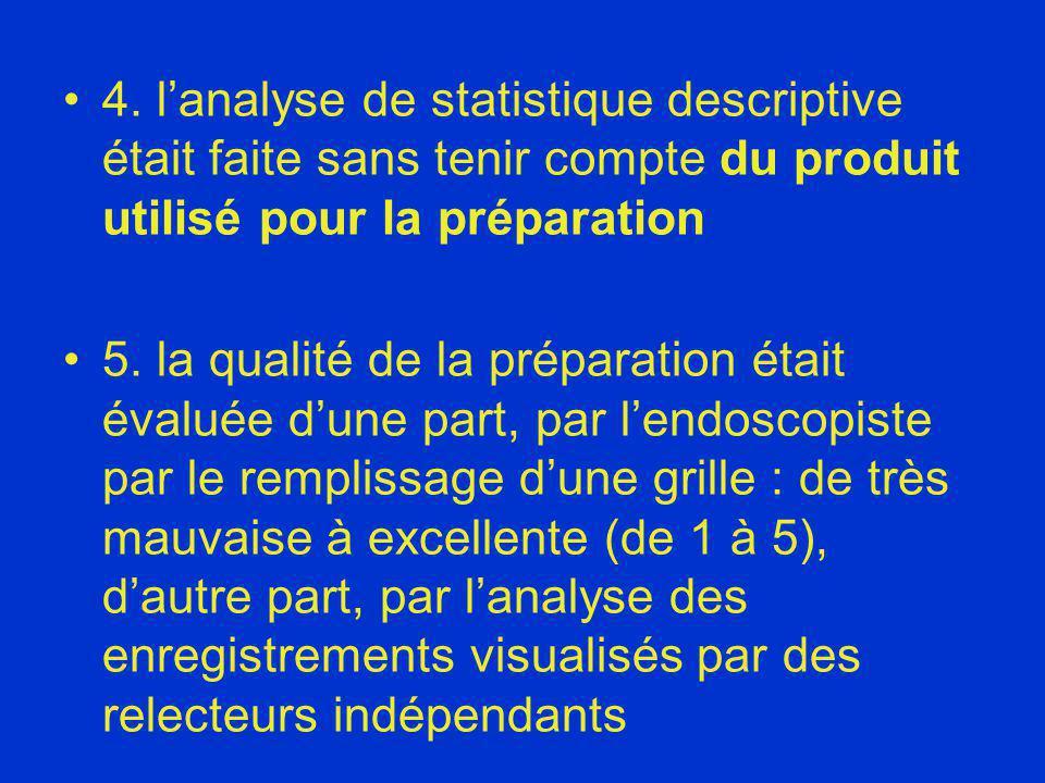 4. l'analyse de statistique descriptive était faite sans tenir compte du produit utilisé pour la préparation