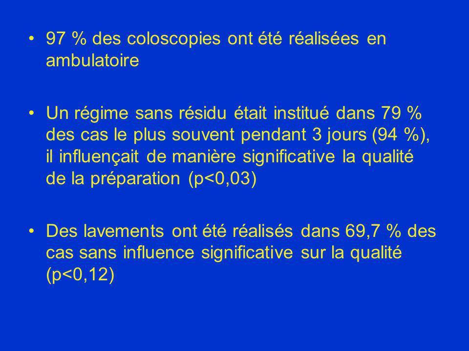 97 % des coloscopies ont été réalisées en ambulatoire