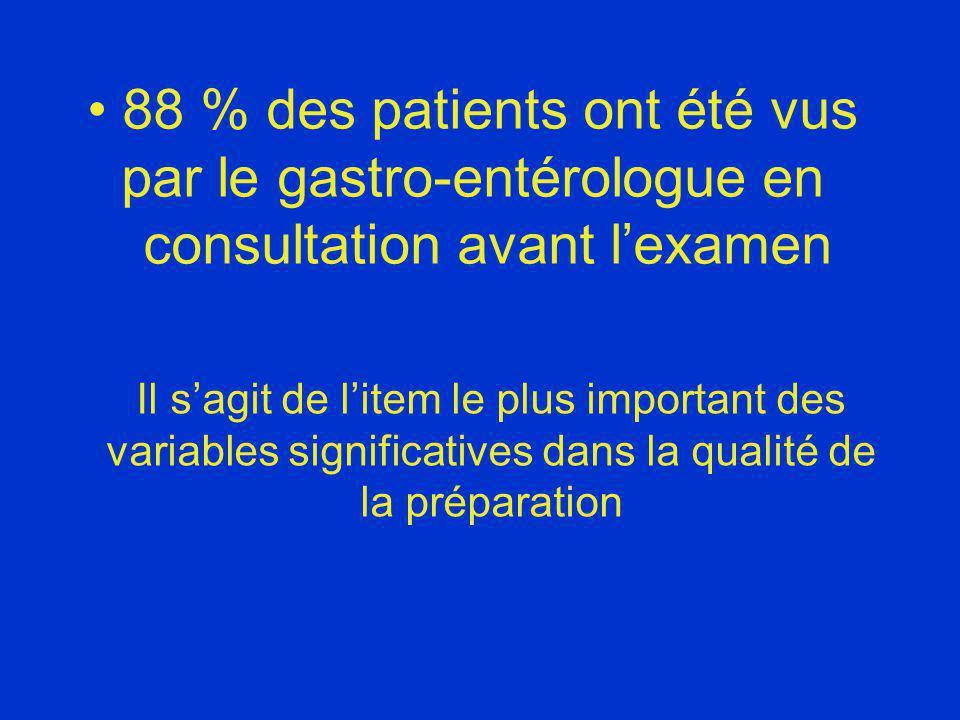 88 % des patients ont été vus par le gastro-entérologue en consultation avant l'examen