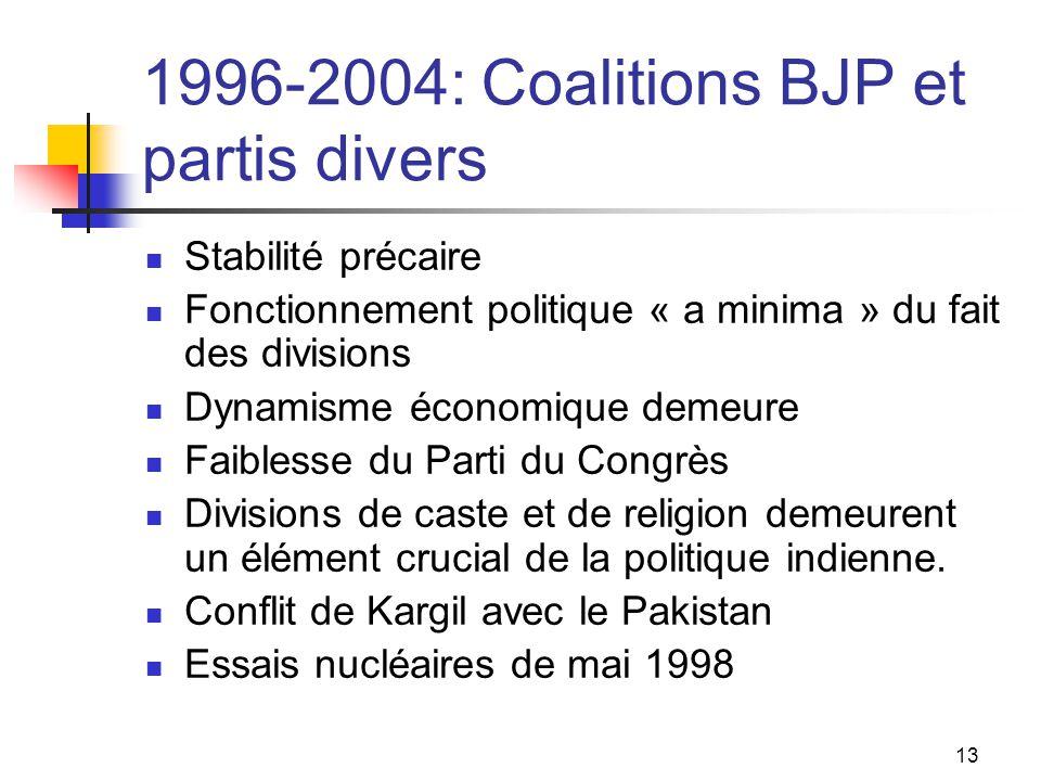1996-2004: Coalitions BJP et partis divers