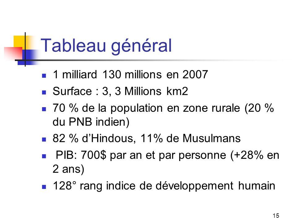 Tableau général 1 milliard 130 millions en 2007