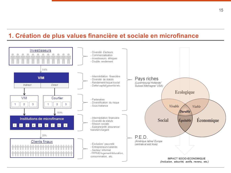 1. Création de plus values financière et sociale en microfinance