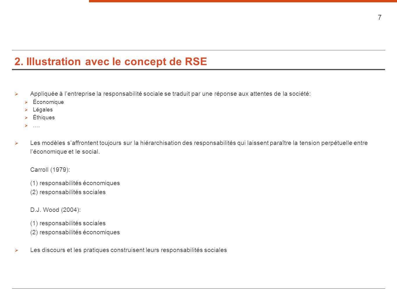 2. Illustration avec le concept de RSE