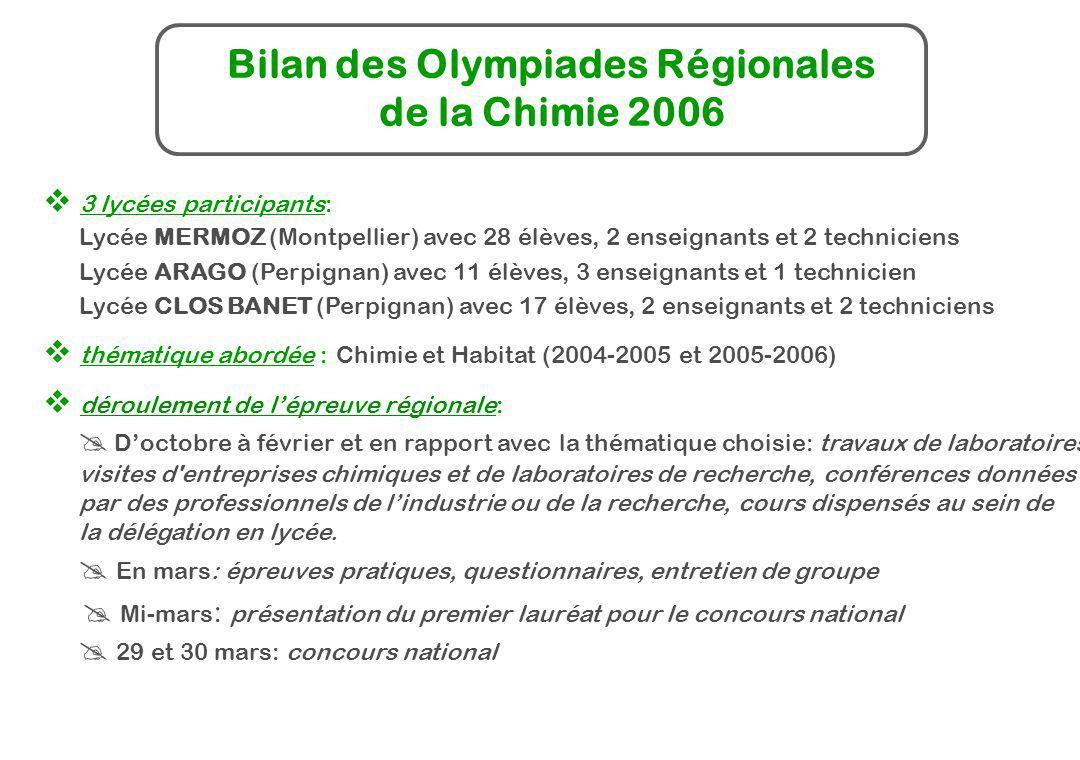 Bilan des Olympiades Régionales