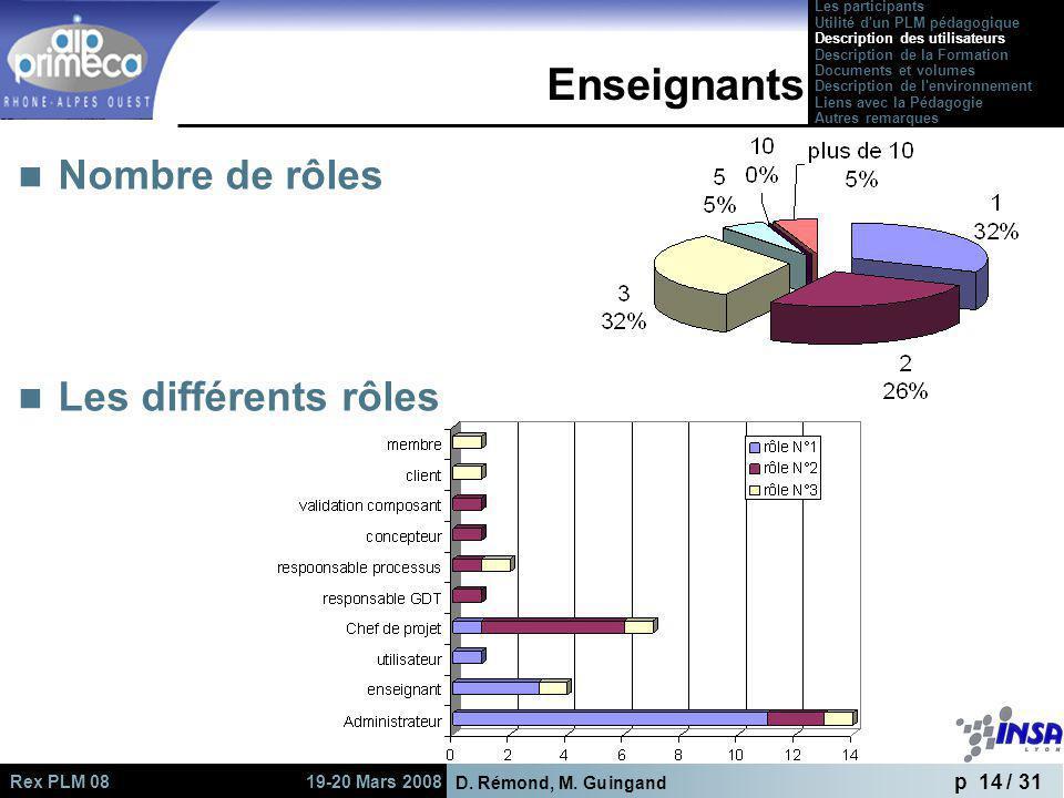 Enseignants Nombre de rôles Les différents rôles Les participants