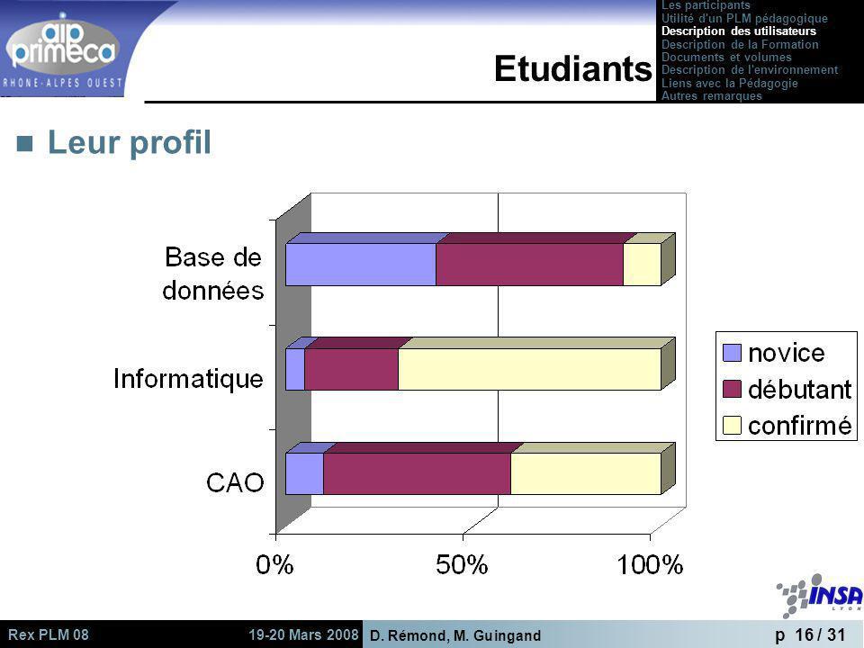 Etudiants Leur profil Les participants Utilité d un PLM pédagogique